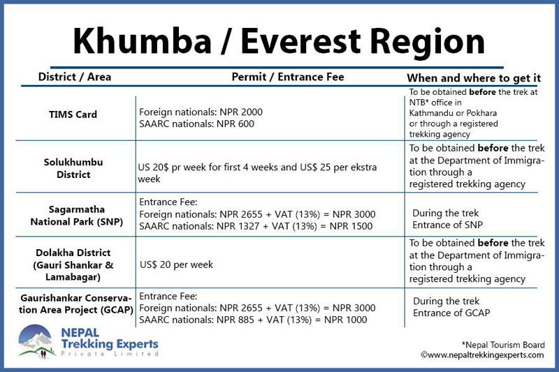 everest region permit and fee