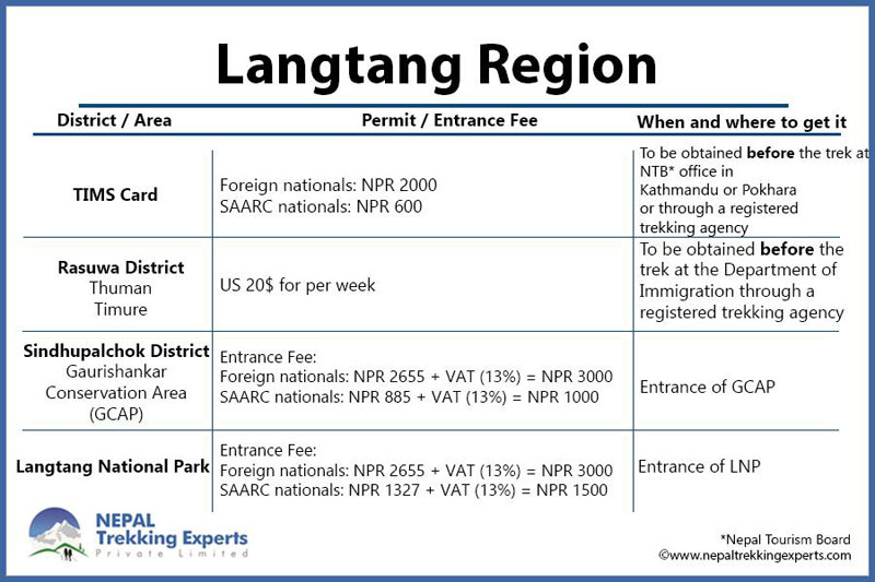 Langtang trekking permit and fee